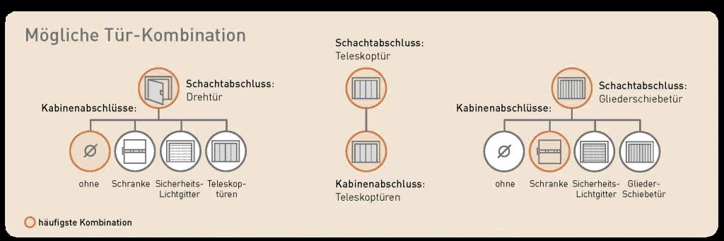 Unterfluraufzug - MRLU - Tür - Kombinationen